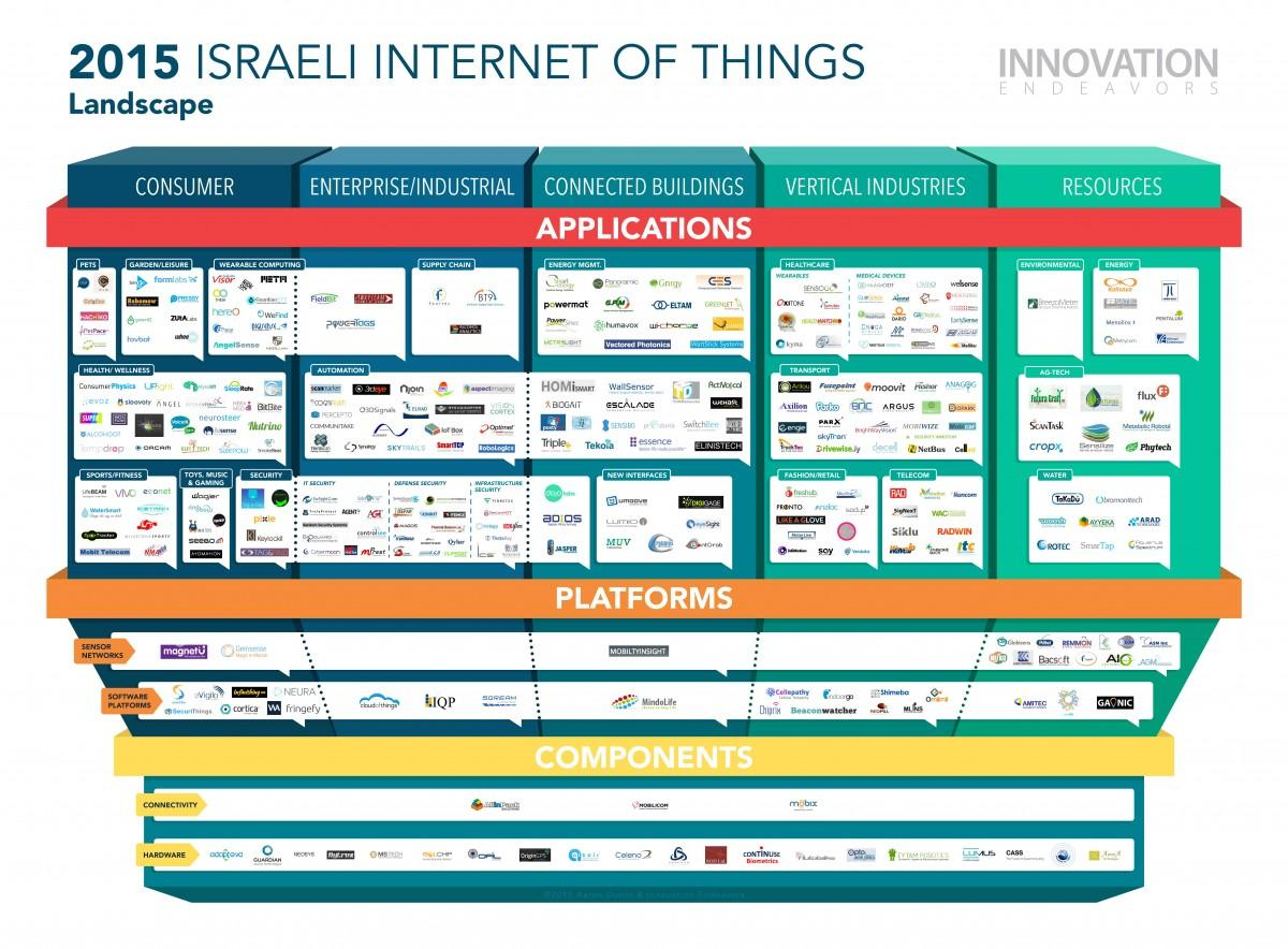 Forbes magazin mapped the IoT israeli startups
