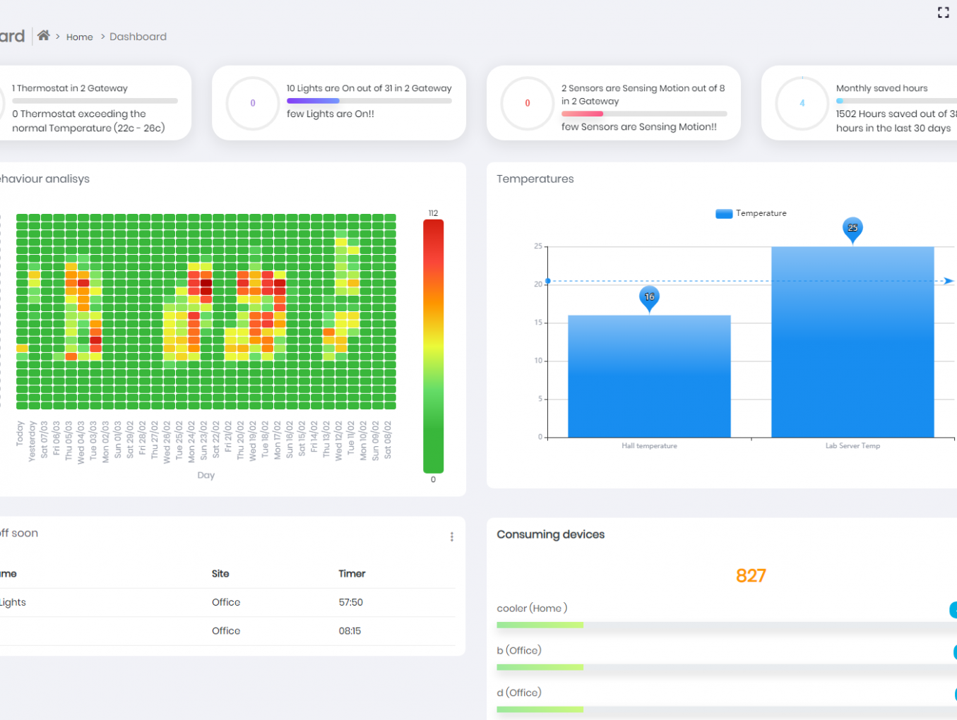 building management control dashboard